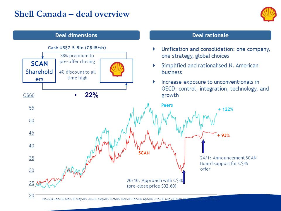 Shell Canada – deal overview