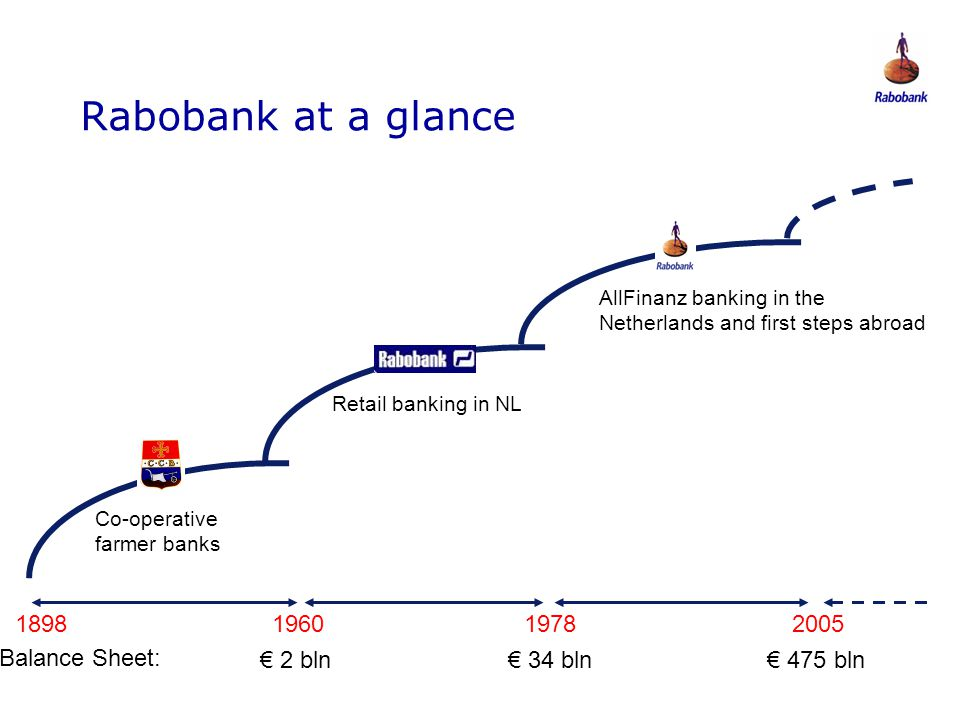 Rabobank at a glance 1898 1960 1978 2005 Balance Sheet: € 2 bln