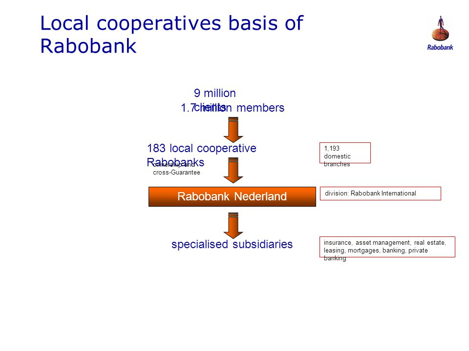 Local cooperatives basis of Rabobank