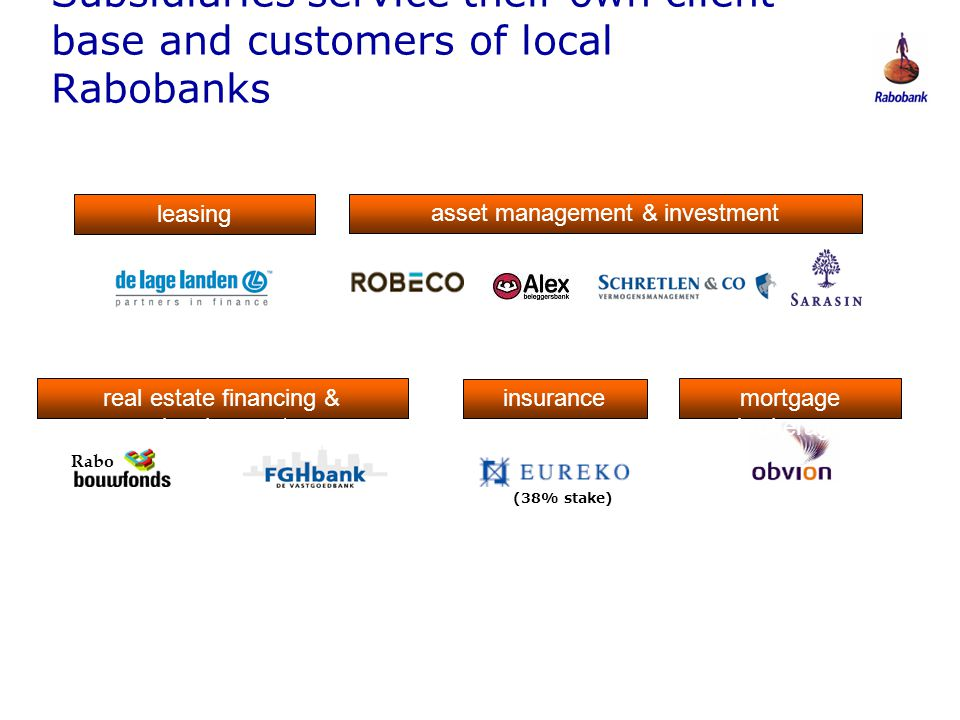 Subsidiaries service their own client base and customers of local Rabobanks