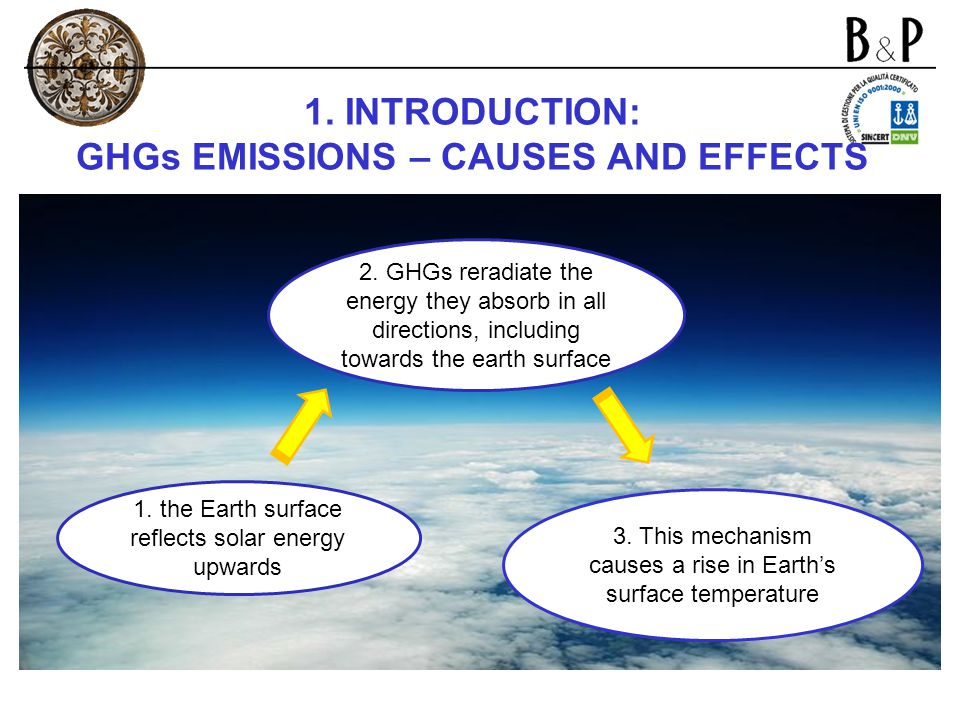 1. INTRODUCTION: GHGs EMISSIONS – CAUSES AND EFFECTS