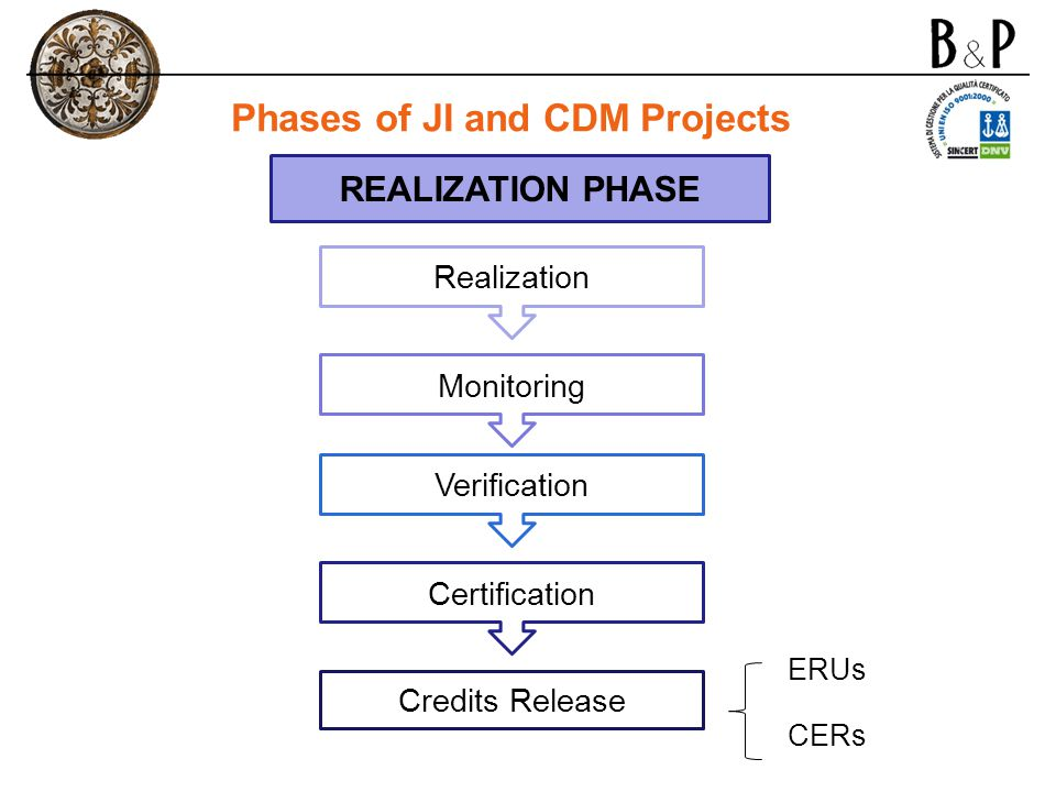 Phases of JI and CDM Projects
