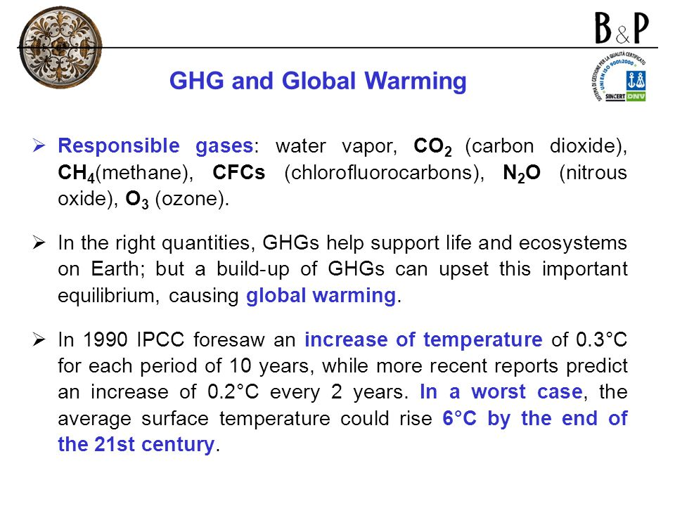 GHG and Global Warming