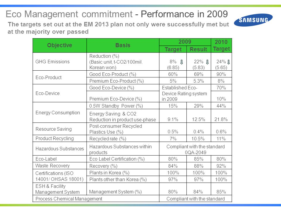 Eco Management commitment - Performance in 2009