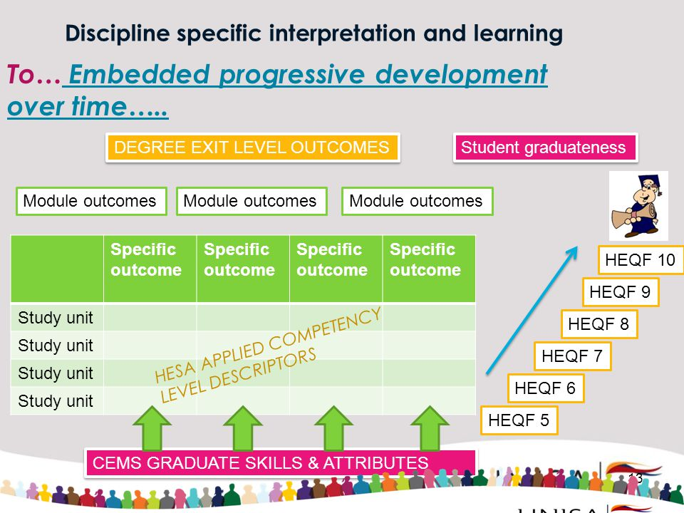 Discipline specific interpretation and learning