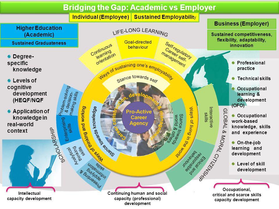 Bridging the Gap: Academic vs Employer