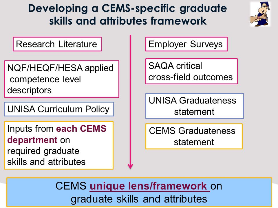 Developing a CEMS-specific graduate skills and attributes framework