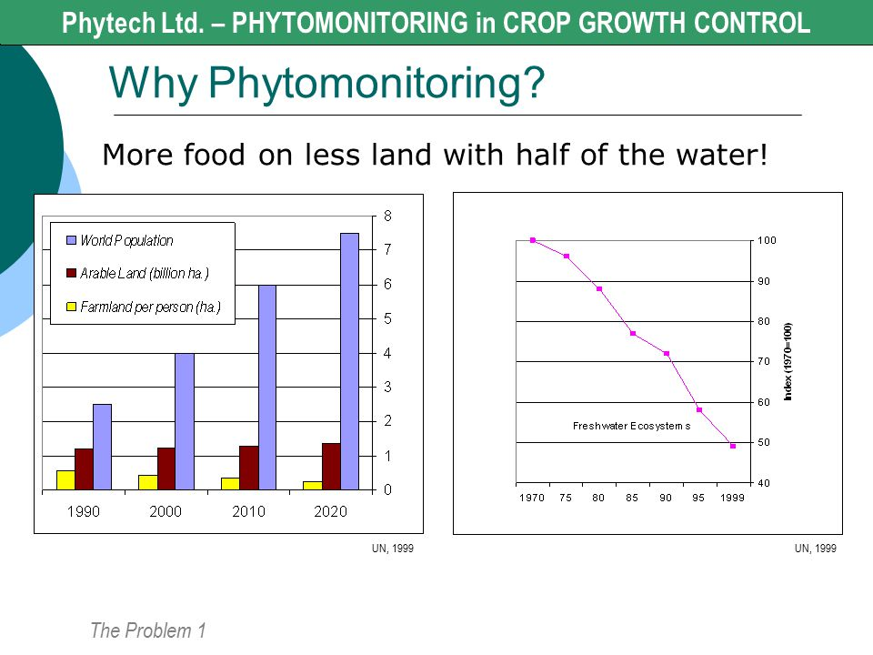 Why Phytomonitoring Phytech Ltd. - CROP GROWTH CONTROL