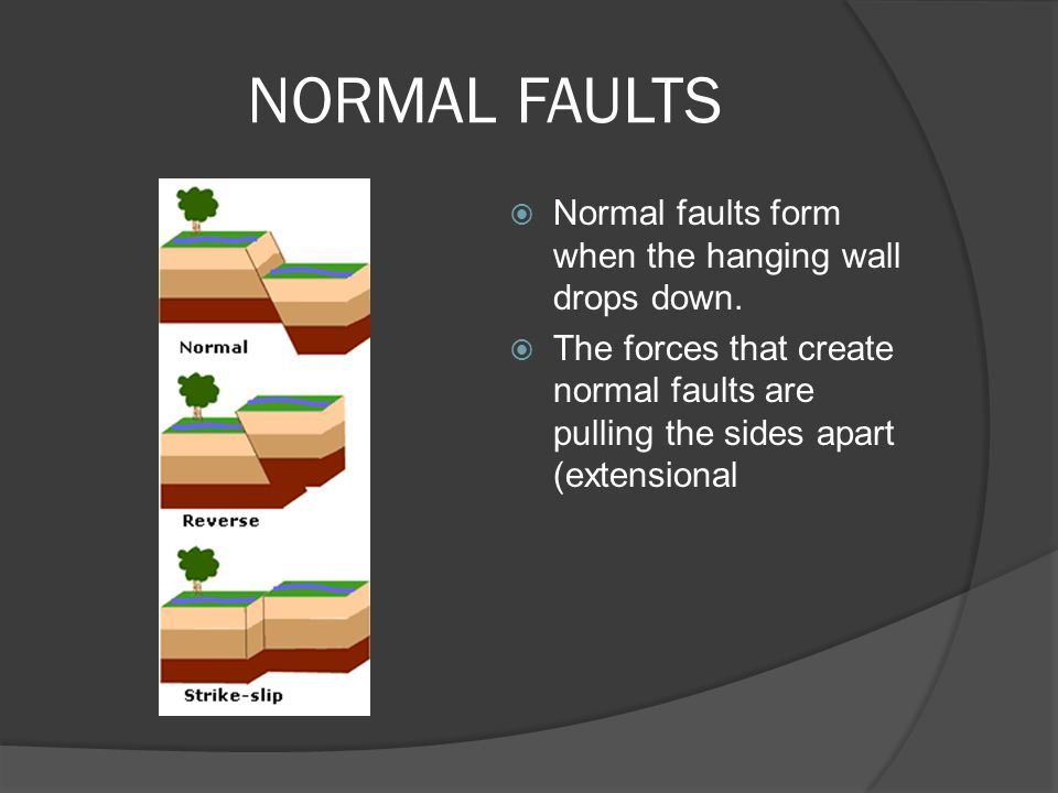 NORMAL FAULTS Normal faults form when the hanging wall drops down.