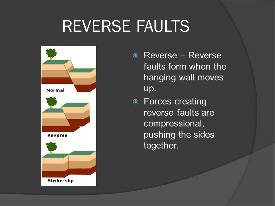 REVERSE FAULTS Reverse – Reverse faults form when the hanging wall moves up.