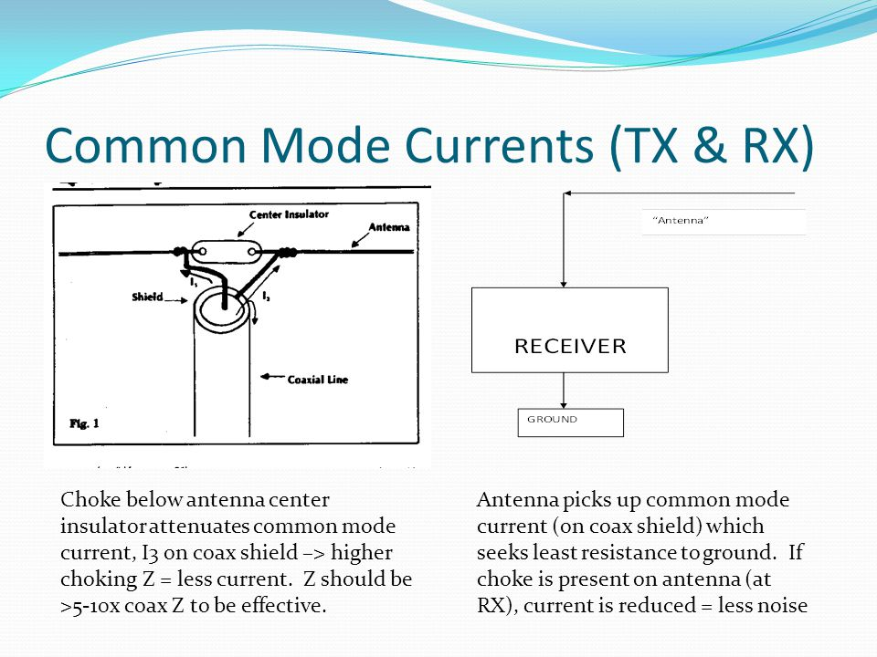 Common Mode Currents (TX & RX)