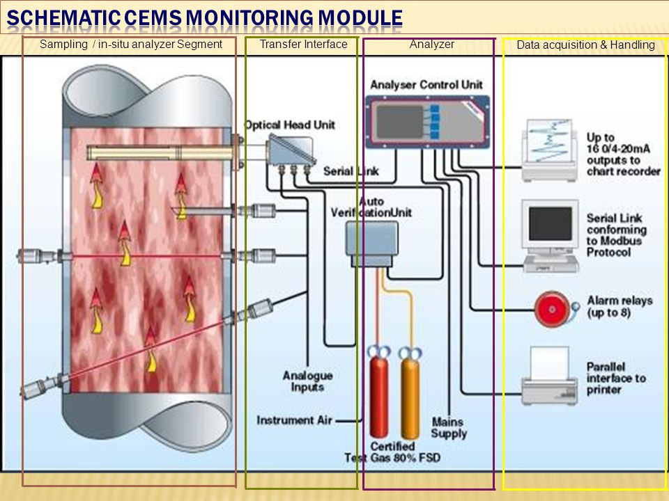 SCHEMATIC CEMS MONITORING MODULE