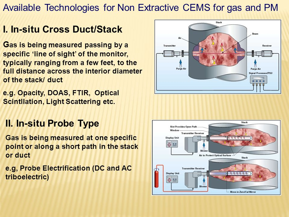 Available Technologies for Non Extractive CEMS for gas and PM