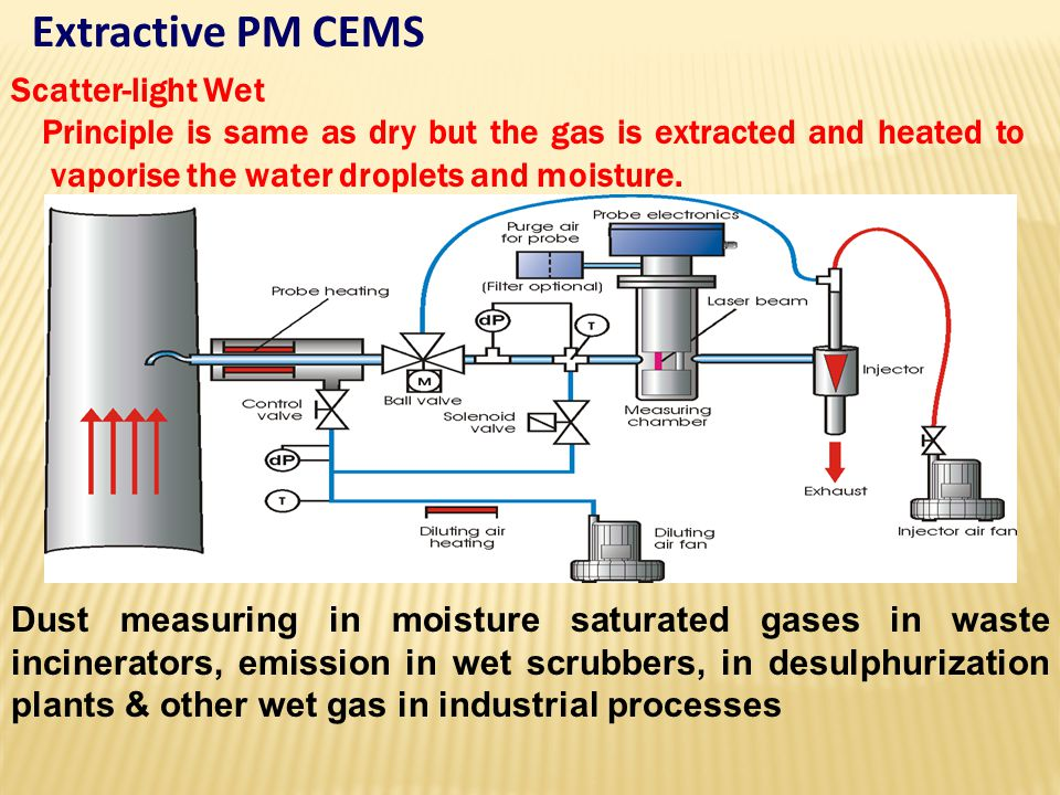 Extractive PM CEMS Scatter-light Wet