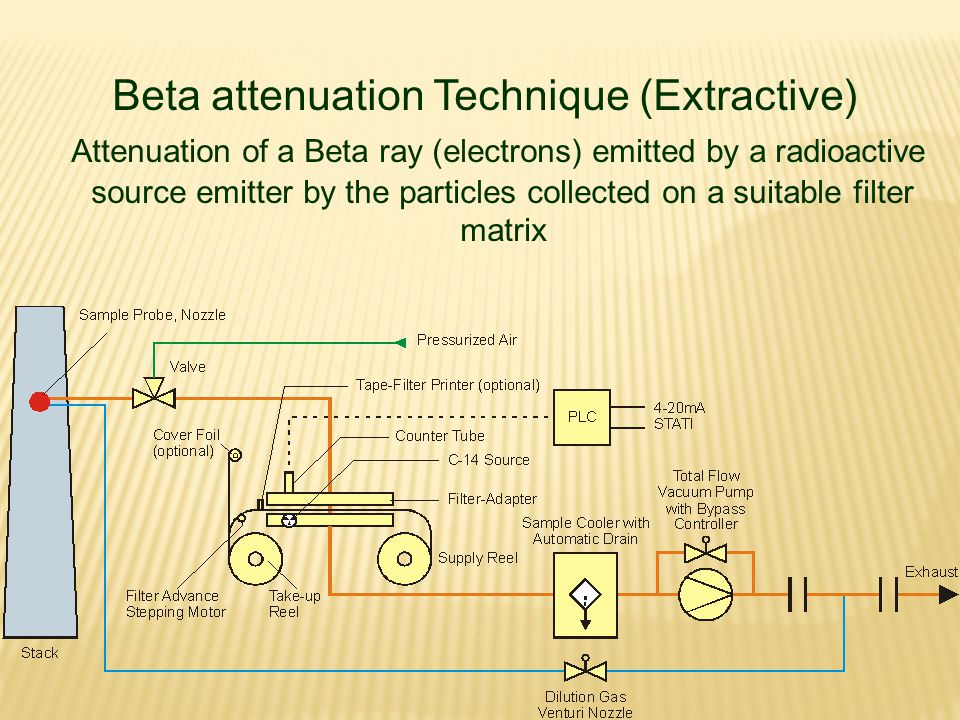 Beta attenuation Technique (Extractive)