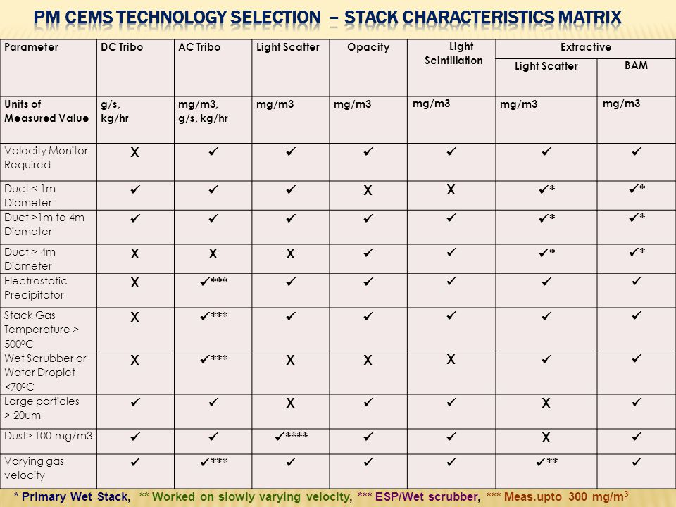 PM CEMS Technology Selection – Stack Characteristics Matrix