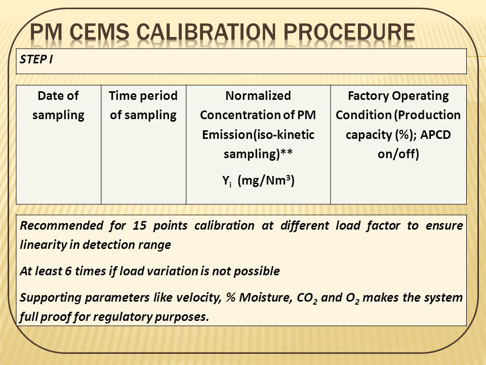 PM CEMS Calibration Procedure
