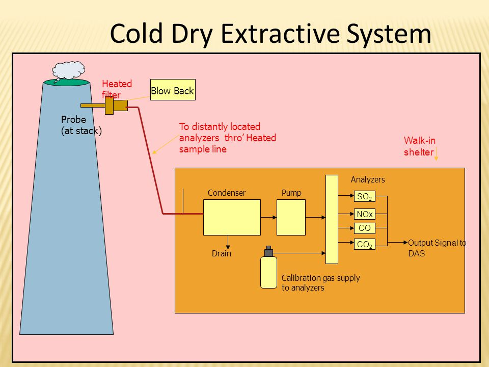 Cold Dry Extractive System