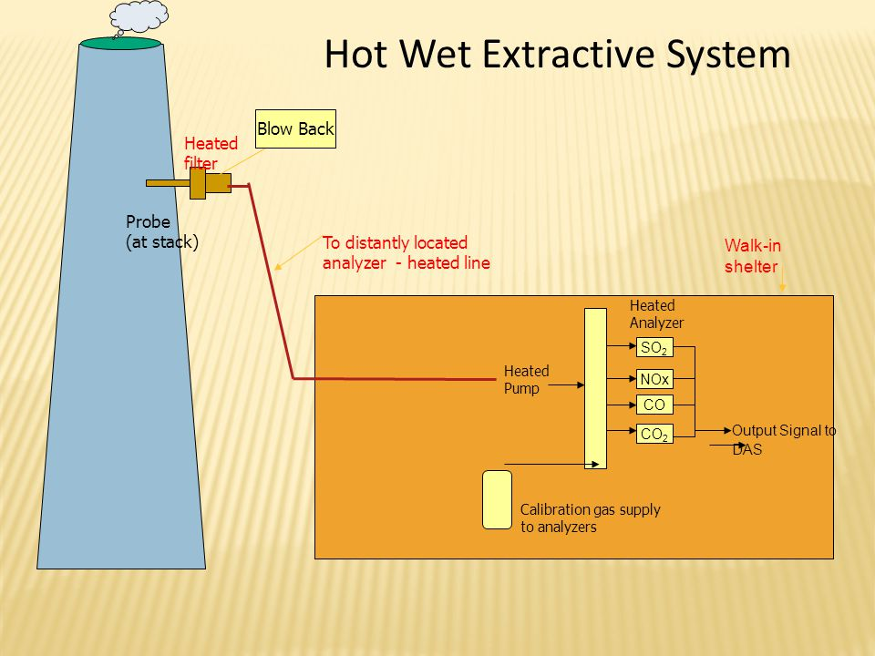 Hot Wet Extractive System