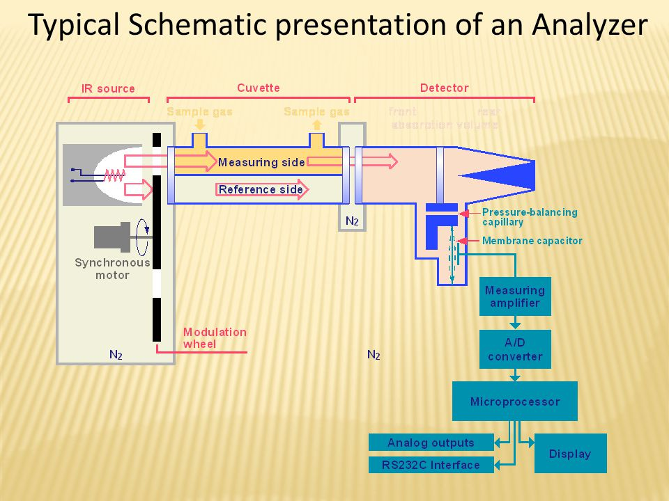 Typical Schematic presentation of an Analyzer