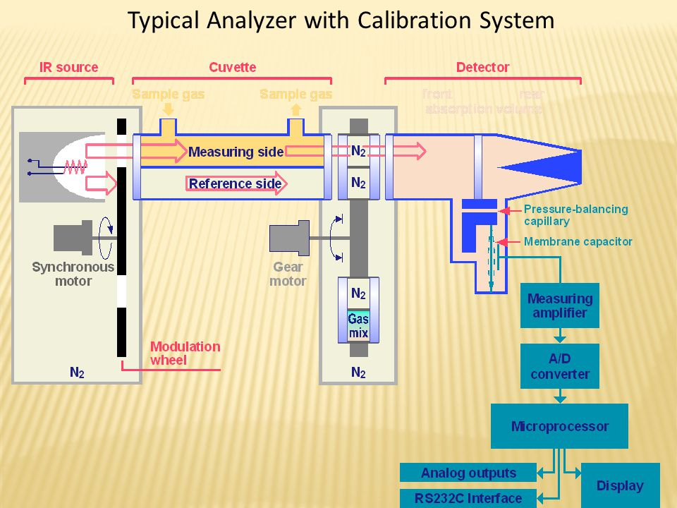 Typical Analyzer with Calibration System