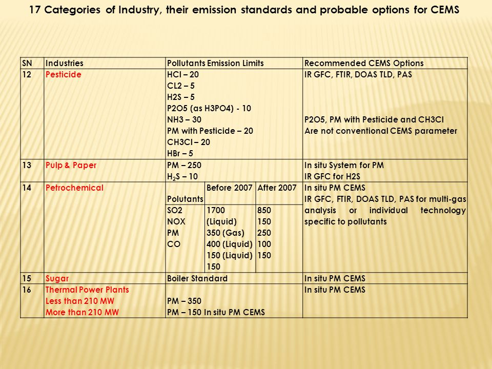 17 Categories of Industry, their emission standards and probable options for CEMS