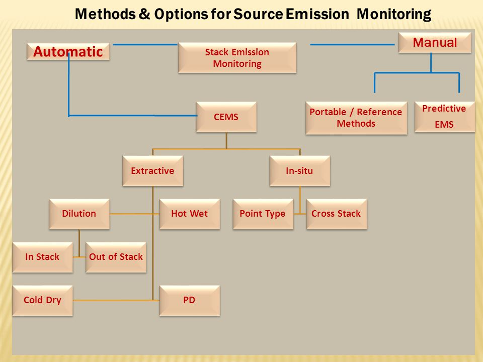 Methods & Options for Source Emission Monitoring