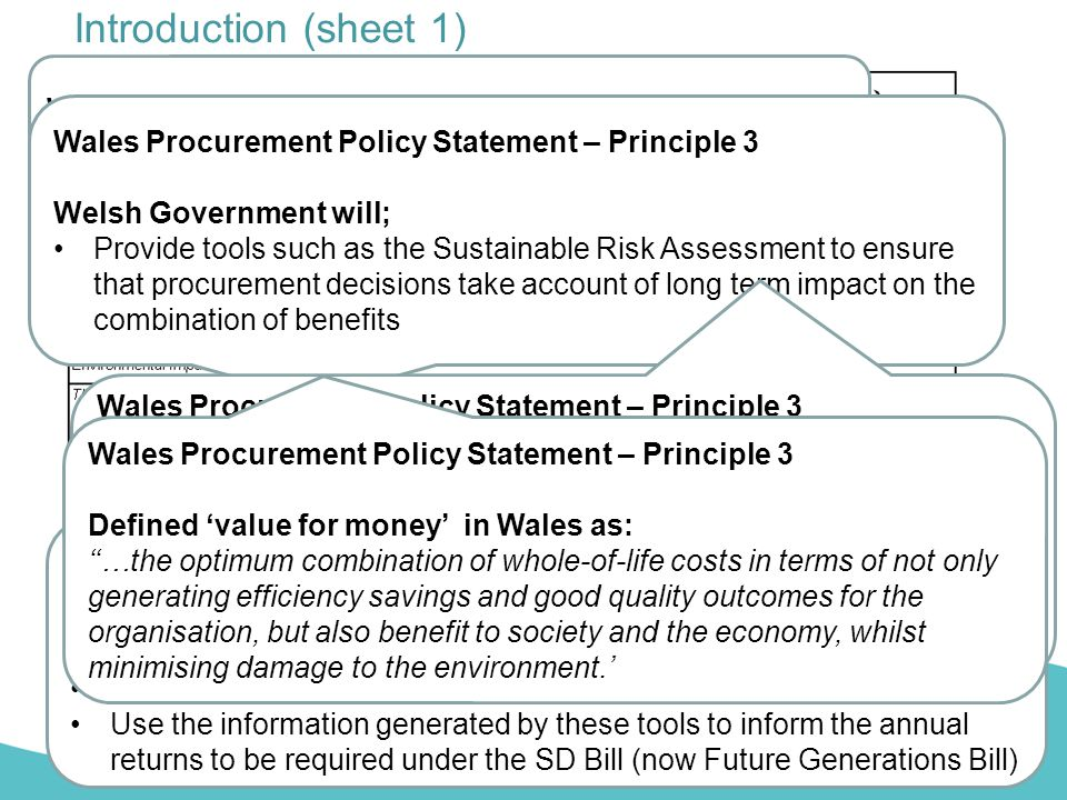 Revised sustainability risk assessment sra templates ppt video introduction sheet 1 wales procurement policy statement pronofoot35fo Choice Image
