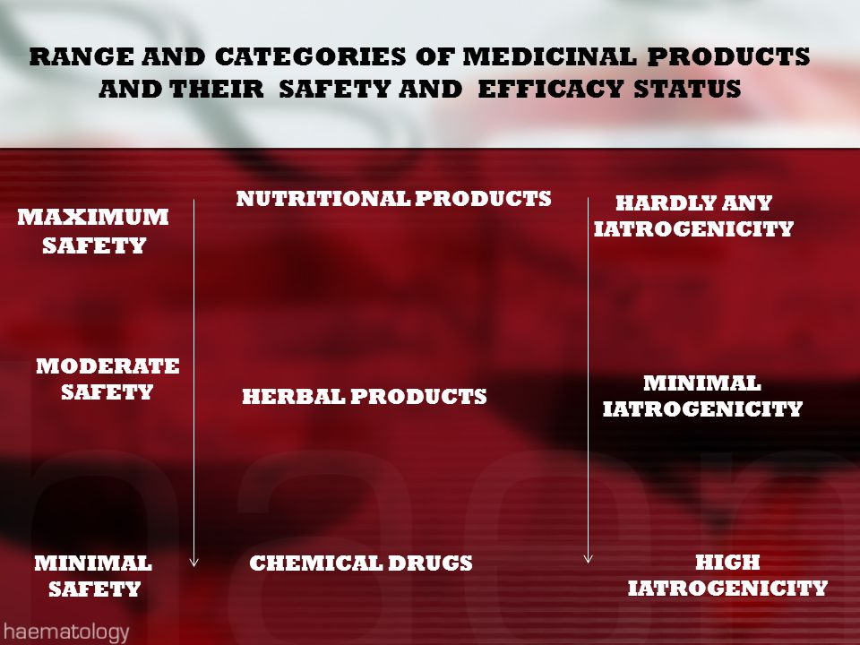 RANGE AND CATEGORIES OF MEDICINAL PRODUCTS