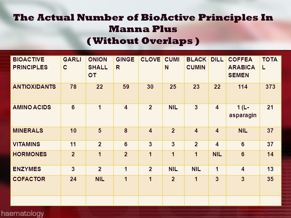The Actual Number of BioActive Principles In Manna Plus