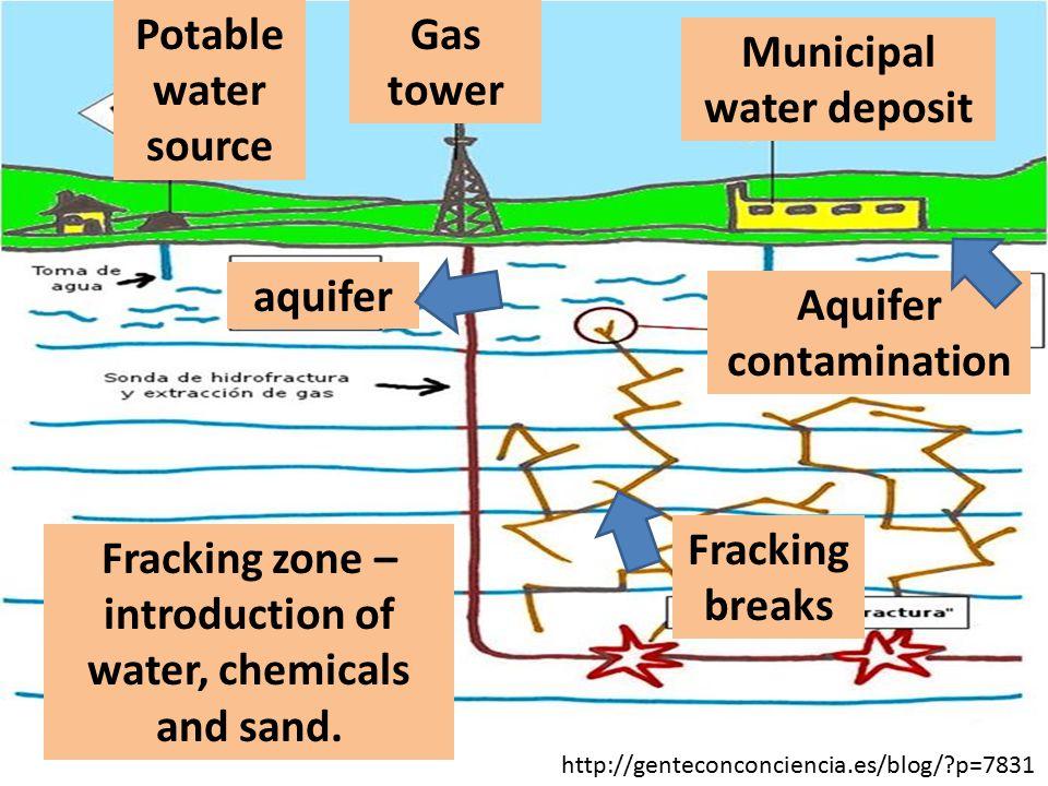 Municipal water deposit