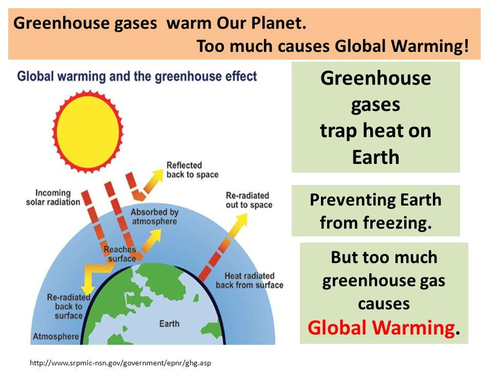 Preventing Earth from freezing. But too much greenhouse gas causes