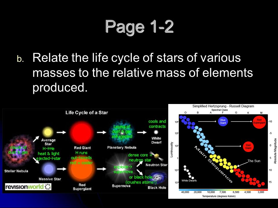 Page 1-2 Relate the life cycle of stars of various masses to the relative mass of elements produced.