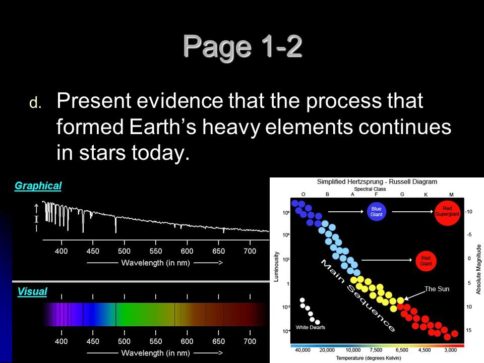 Page 1-2 Present evidence that the process that formed Earth's heavy elements continues in stars today.