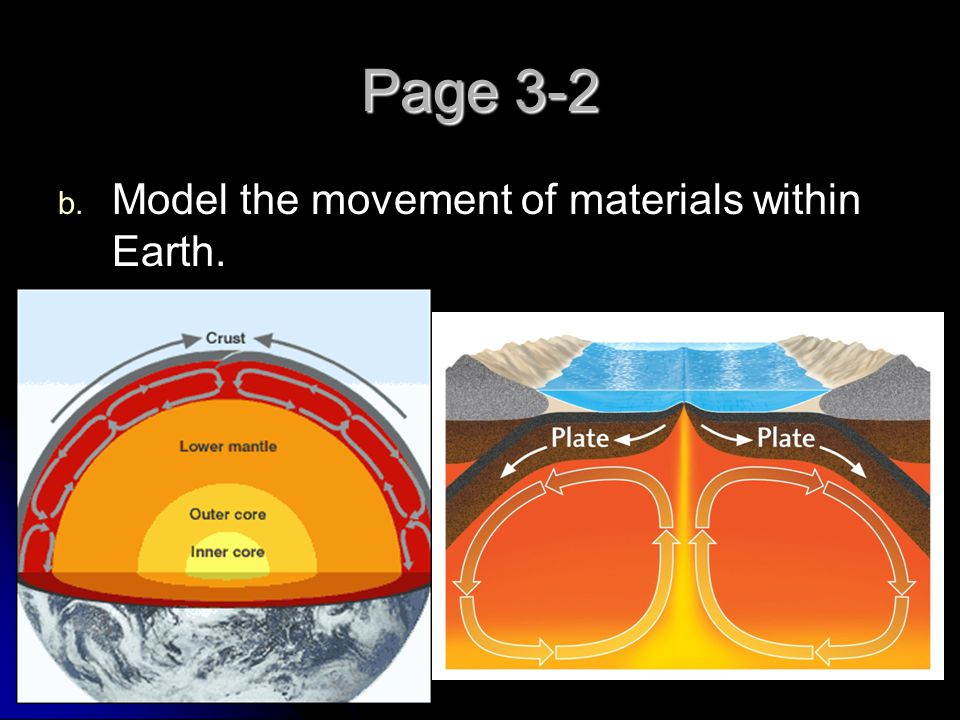 Page 3-2 Model the movement of materials within Earth.