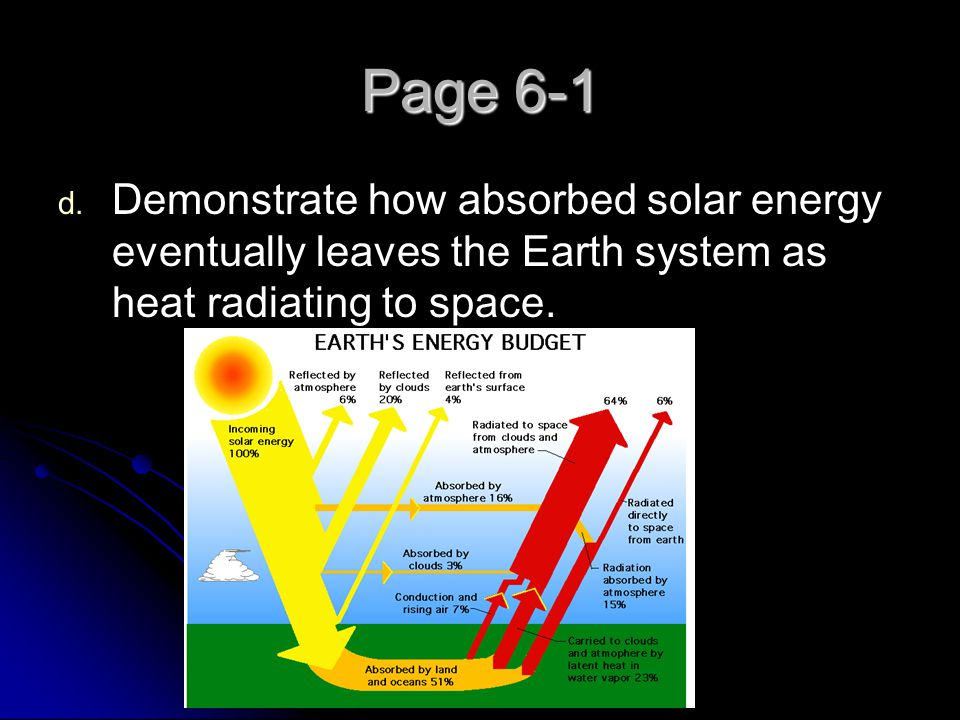 Page 6-1 Demonstrate how absorbed solar energy eventually leaves the Earth system as heat radiating to space.