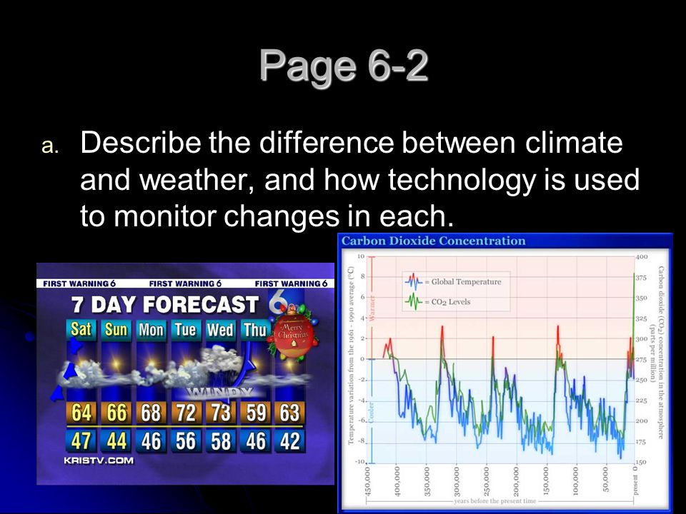 Page 6-2 Describe the difference between climate and weather, and how technology is used to monitor changes in each.