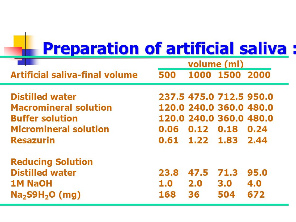 Preparation of artificial saliva :