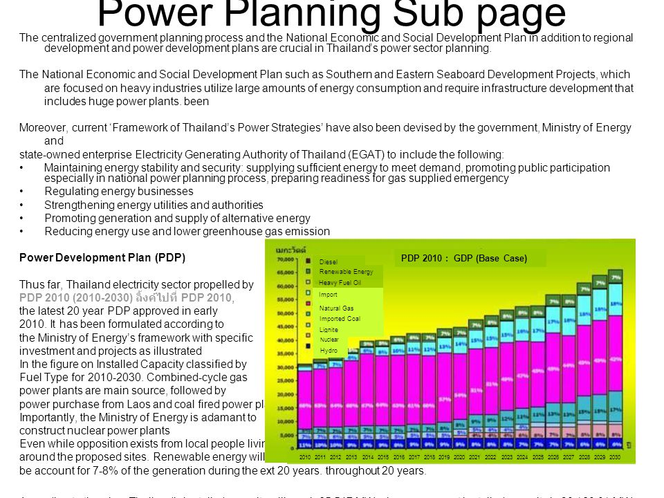 Oil And Natural Gas Sector Specific Plan