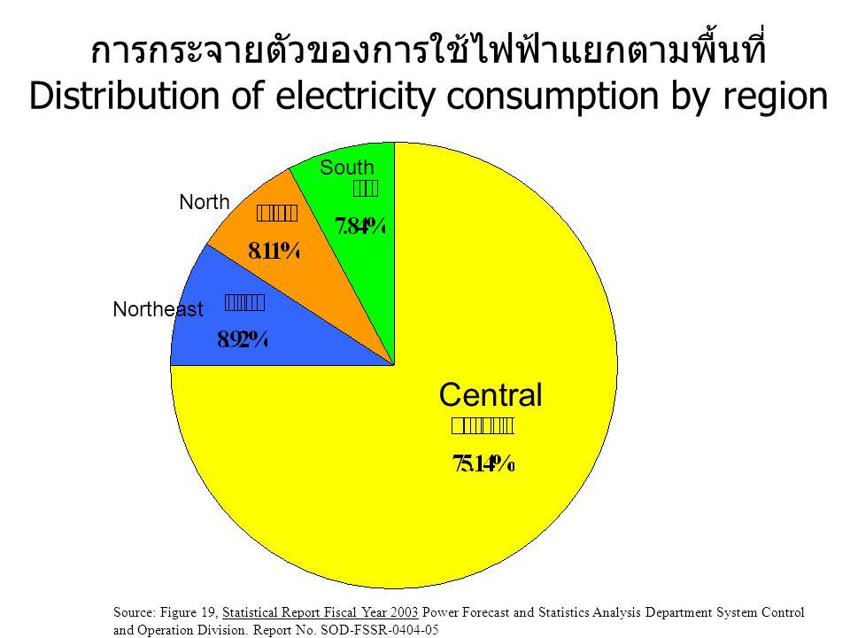 การกระจายตัวของการใช้ไฟฟ้าแยกตามพื้นที่ Distribution of electricity consumption by region
