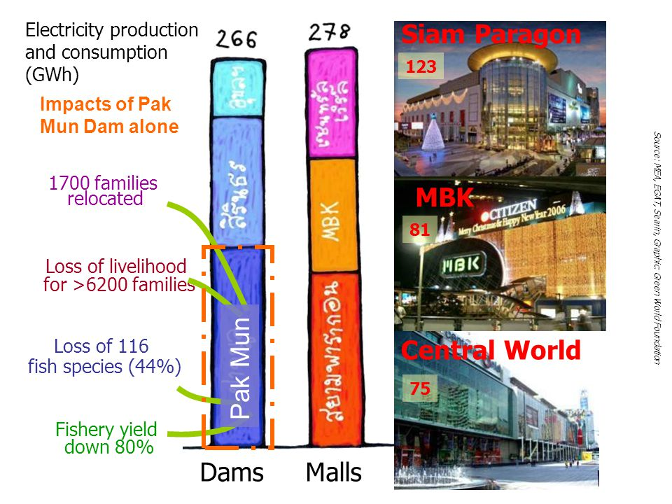 Siam Paragon MBK Pak Mun Central World 65 Dams Malls Province