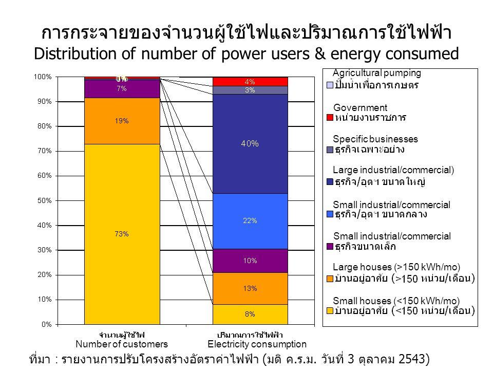 การกระจายของจำนวนผู้ใช้ไฟและปริมาณการใช้ไฟฟ้า Distribution of number of power users & energy consumed