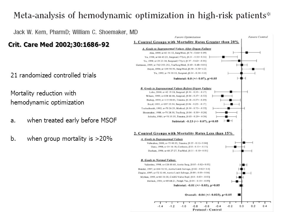 Crit. Care Med 2002;30:1686-92 21 randomized controlled trials. Mortality reduction with. hemodynamic optimization.