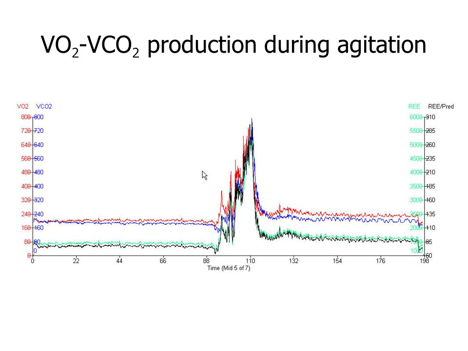 VO2-VCO2 production during agitation