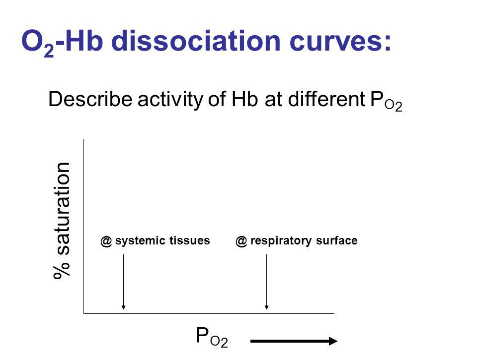 O2-Hb dissociation curves: