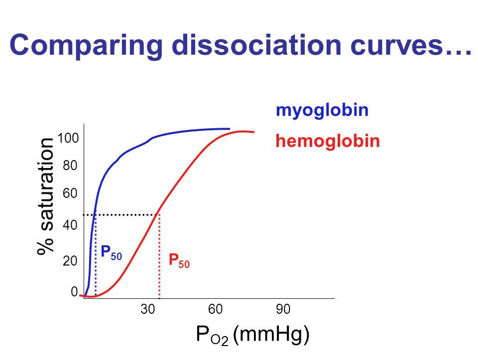 Comparing dissociation curves…