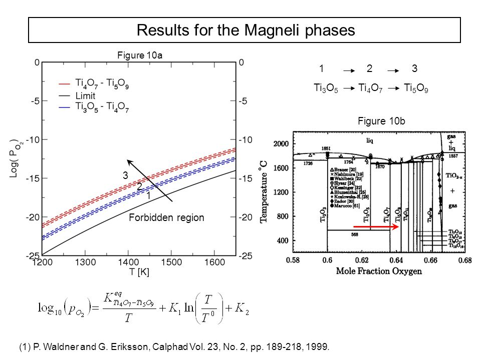 Results for the Magneli phases