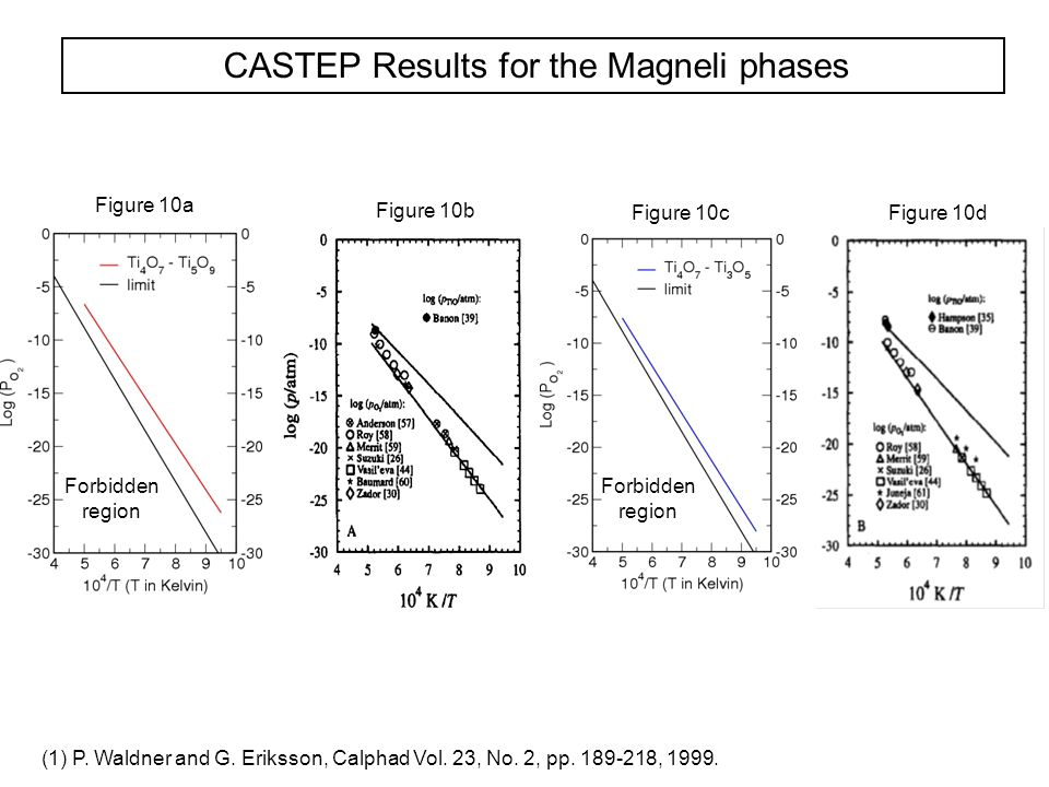 CASTEP Results for the Magneli phases