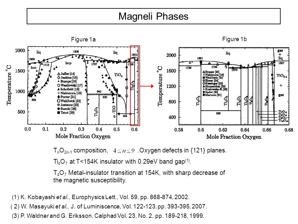 Magneli Phases TnO2n-1 composition, .Oxygen defects in {121} planes.