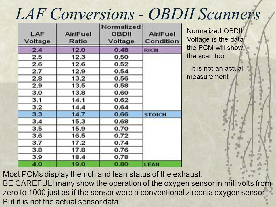 LAF Conversions - OBDII Scanners